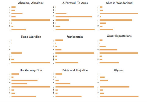 Charting Literary Classics\u0027 Punctuation, From Austen to Twain WIRED