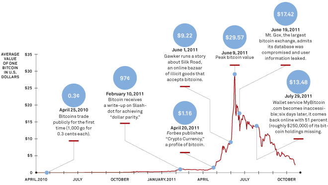 The Rise and Fall of Bitcoin WIRED