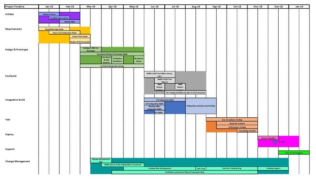 Timeline Budget  Planning