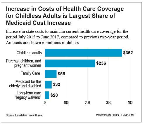 An Updated Overview of Health Care Issues in the 2015-17 Budget - family budget project