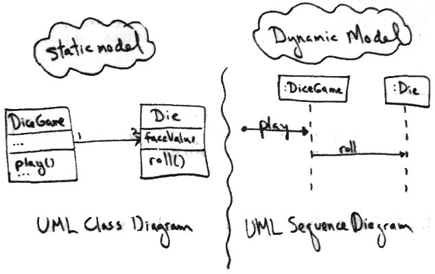 Designing Objects What are Static and Dynamic Modeling? in UML