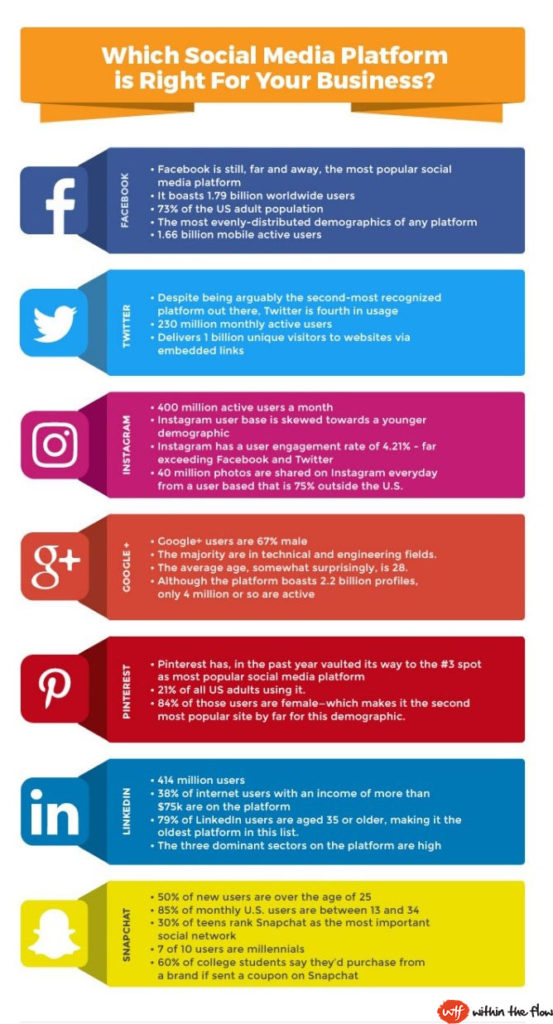 Perfect Social Media Marketing Plan in Just 7 Steps - social media marketing plan