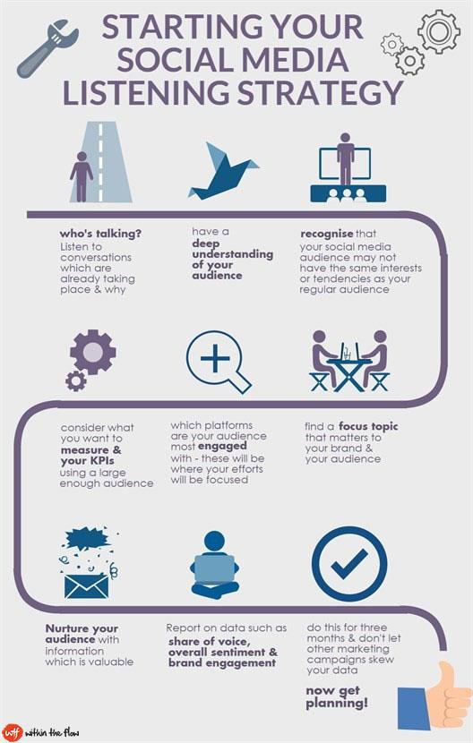 Perfect Social Media Marketing Plan in Just 7 Steps