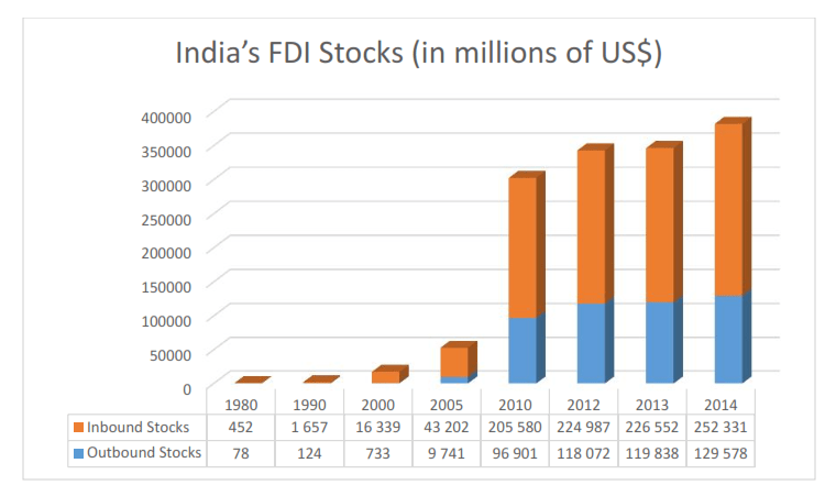 India's FDI Stocks