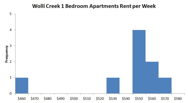 wolli-creek-1-bedroom-apartment-rent