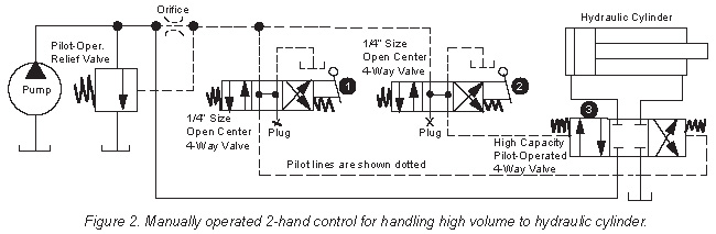 Two-Hand Safety Control of Air and Hydraulic Circuits - Womack