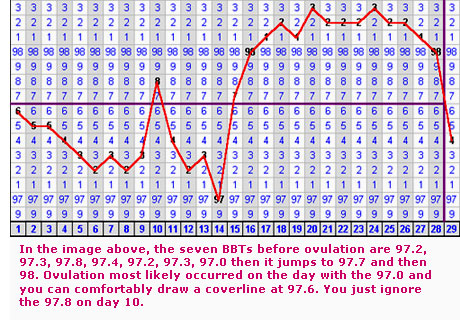 Basal body temperature (BBT)