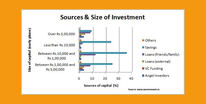 Women Entrepreneurs in India investment