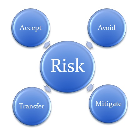 Three Keys to a Successful Risk Management Plan