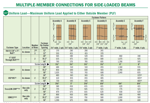 l17-uniform-load-table
