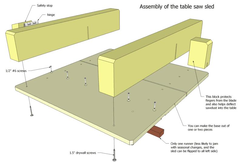 Table Saw Sled Style De Decoration Qui Va Bien A Tous