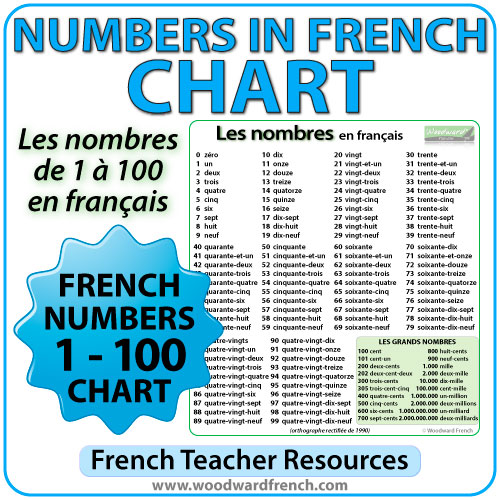 French Number Chart Printable u2013 Freetruthinfofrench numbers 1