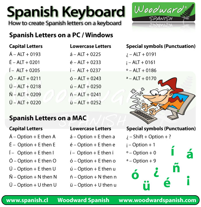 How to type Spanish letters and accents on your keyboard - spanish alphabet chart