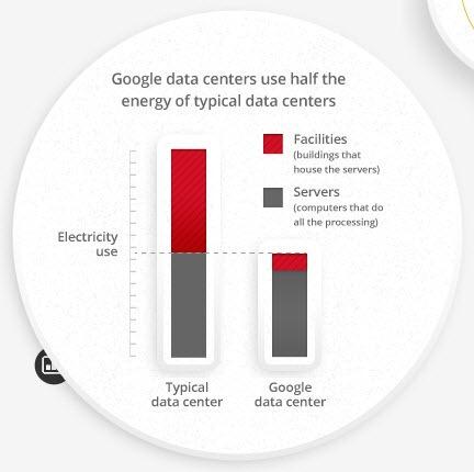 Energa-que-emplea-Google-en-datacenters_thumb.jpg
