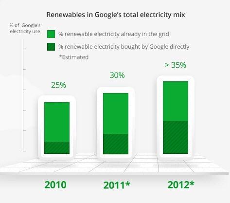 Energía verde que empleara  Google en el futuro