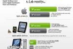 iPhone 5 infoggrafia, fans de Apple