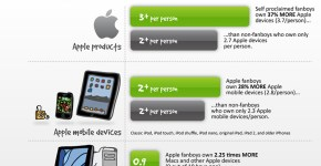 iPhone 5 infoggrafia, fans de Apple