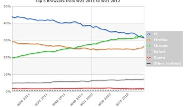 Chrome-medida-por-StatCounter_thumb.jpg