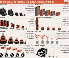 the social network vs the advertising network
