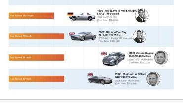 Bond Car Infograph V2
