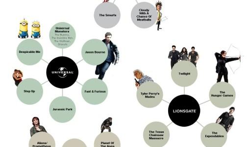 10-11-2012 Estudios de cine y las peliculas 1