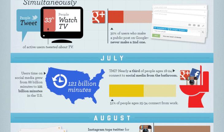 redes sociales 2012