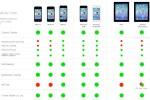 iOS 7, compatibilidad de dispositivos