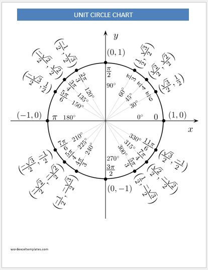 Unit Circle Charts Templates for MS Word Word  Excel Templates
