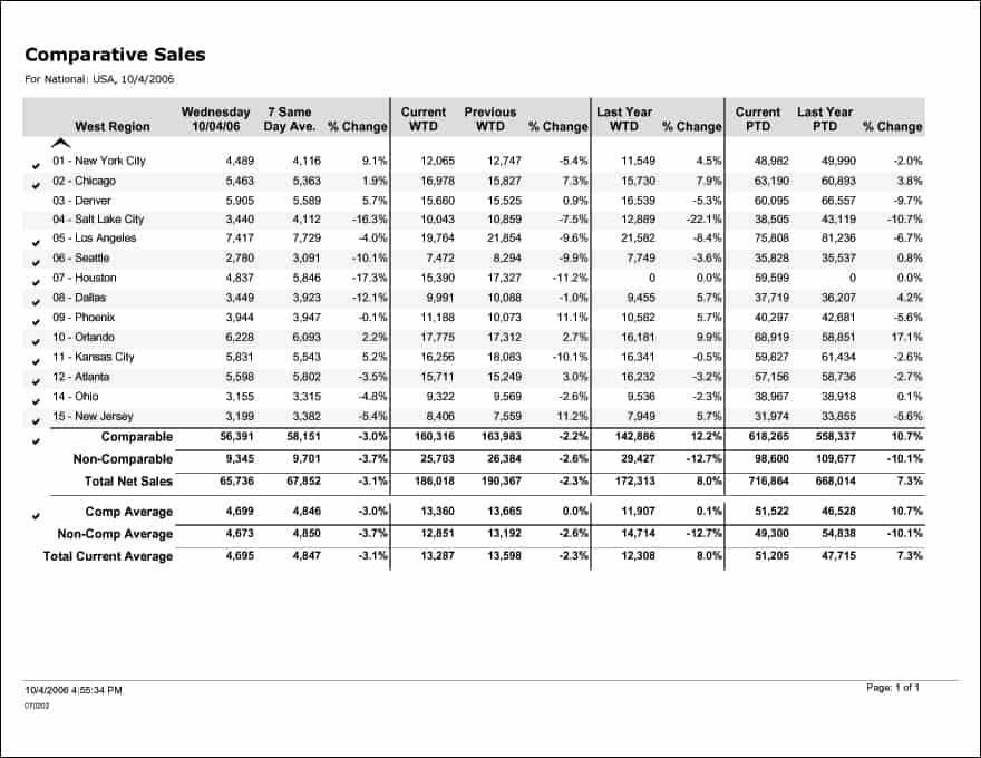 what is sales report - Onwebioinnovate