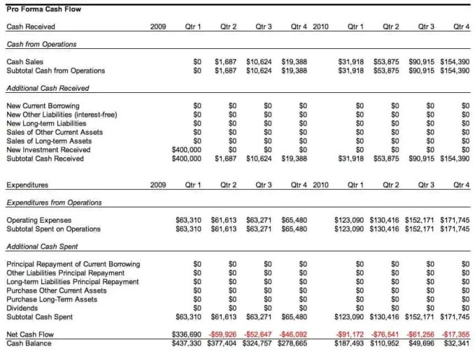 pro forma cash flow example