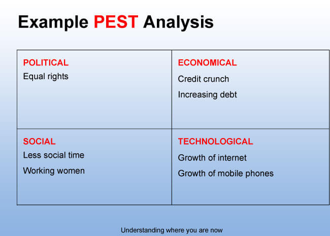 Introduction to PEST Analysis (with PEST Examples)