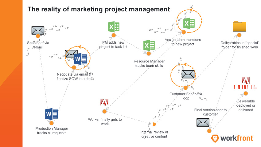 Marketing Project Management 101 Creating an Intake Process Workfront