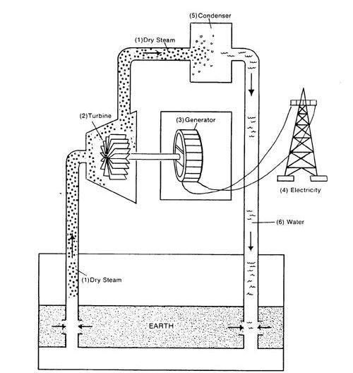 coal power station diagram bitesize