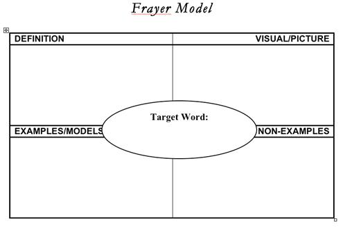 14 Best Images of Model Sentence Worksheet - Frayer Model Template