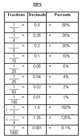 13 Best Images of Common Fraction Decimal Percent Worksheet