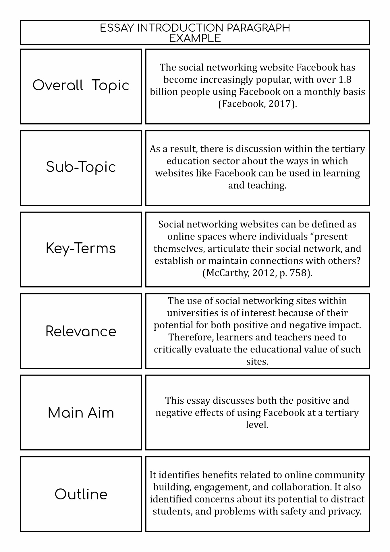 How o make an. introduction in essay