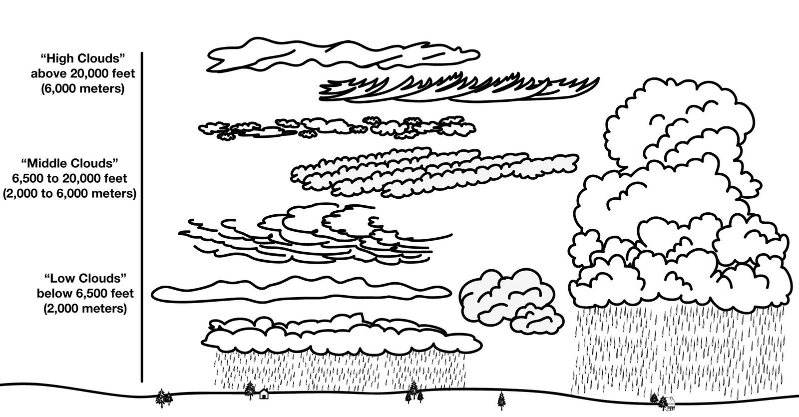 cloud type diagram each of the cloud types