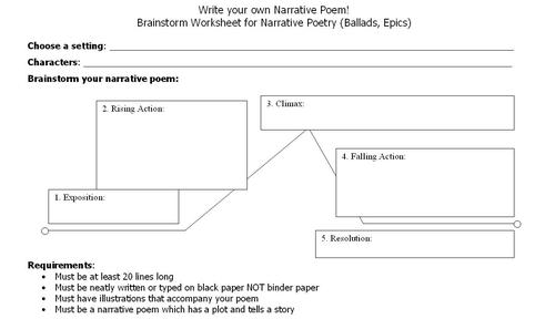 how to write a narrative essay outline the norton field guide to