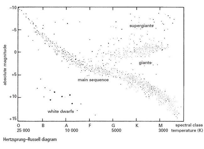 hertzsprungrussell diagram eso