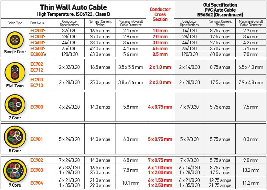 electrical cable sizes chart