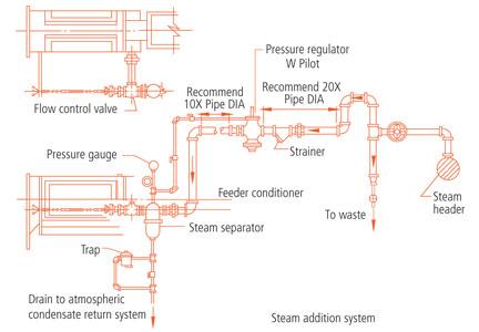 Steam Piping Diagram Regulator Wiring Schematic Diagram