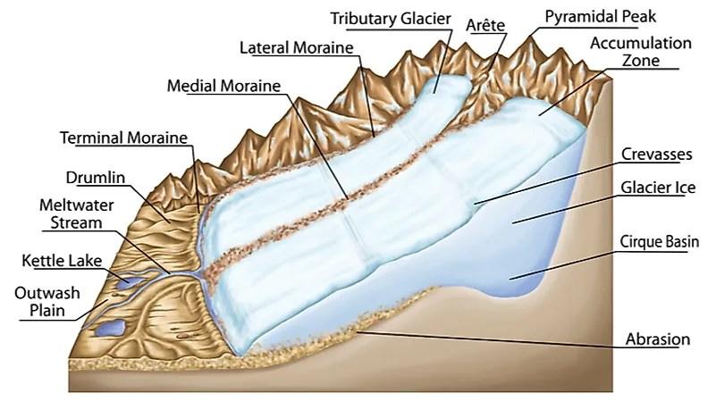 A List Of Glacial Depositional Features Or Landforms - WorldAtlas
