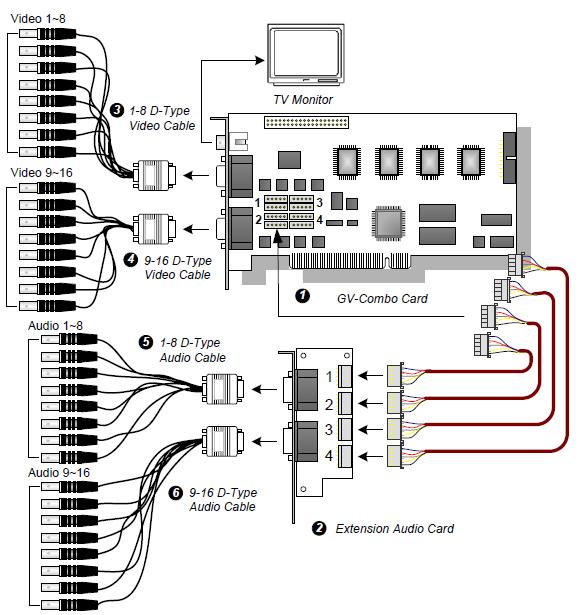 GeoVision PCI Express Installation - Worldeyecam