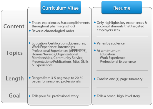 Curriculum Vitae Resume Biodata Difference Professional resumes