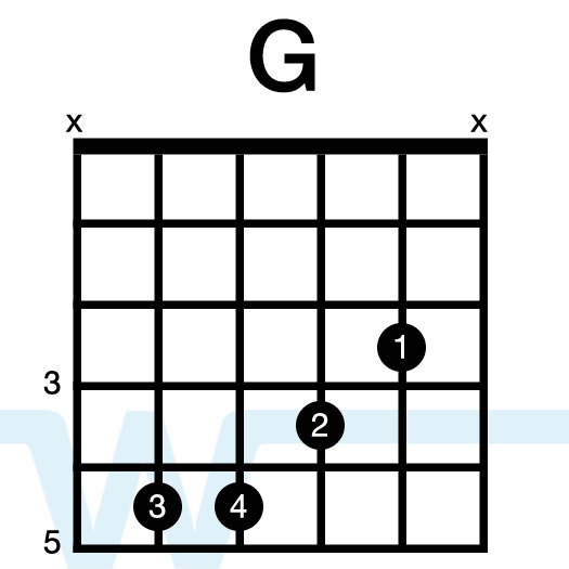 Learn How To Play Guitar Chords In The Key Of C