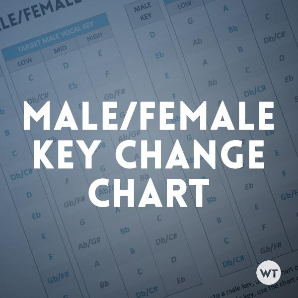 Male/Female Key Change Chart - Worship Tutorials - capo chart