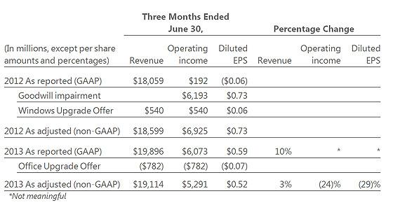 Microsoft Q4 and Full Year Results \u2013 $1990 Billion Q4 Revenue