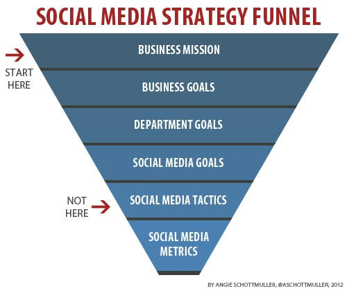 3 Steps to an Effective Social Media Strategy to Better Marketing