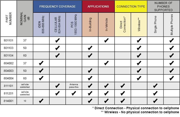 cell phone comparison chart - Heartimpulsar