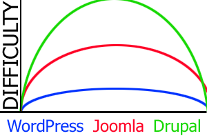 wordpress steep learning curve